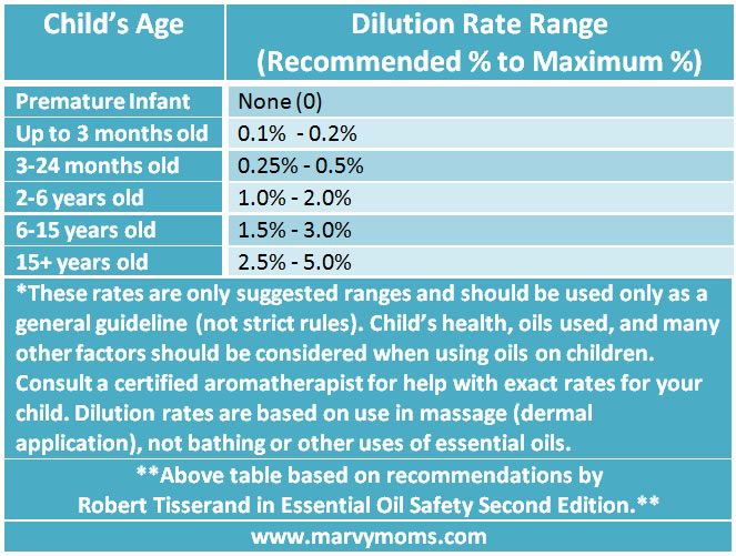 Essential Oil Dilution Rates for Children - Marvy Moms