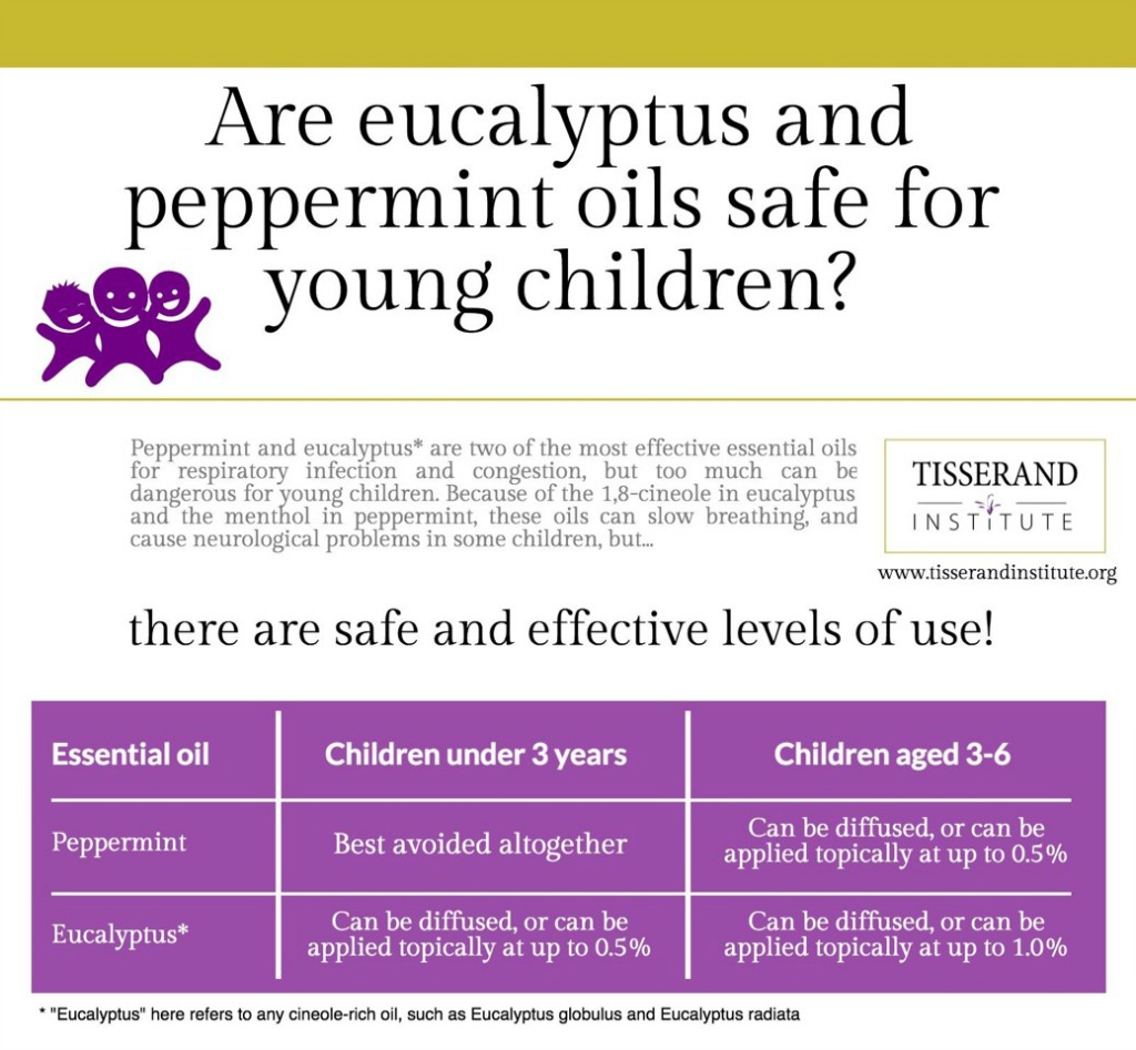Eucalyptus and Peppermint for Young  Children - Tisserand Institute